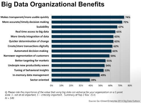 stats of organizonal data