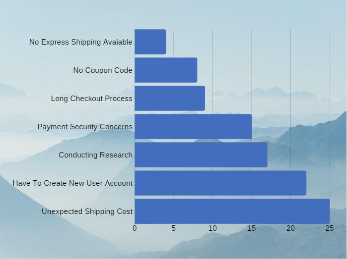 Abandoned Cart_Statistics