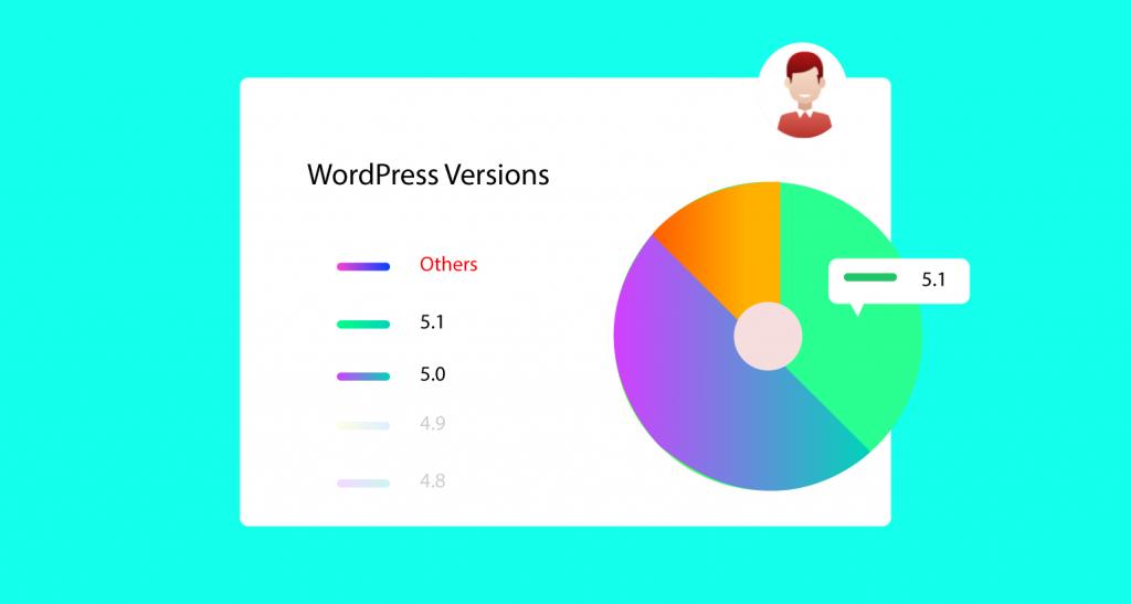 free WordPress analytics
