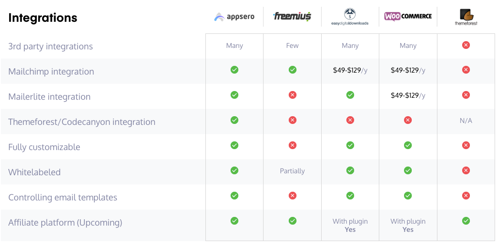 Appsero integrations