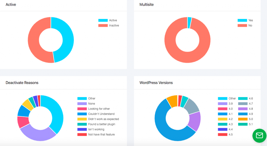 Features You Should Look For In a WordPress Analytics, Licensing & Deployment Tool 2