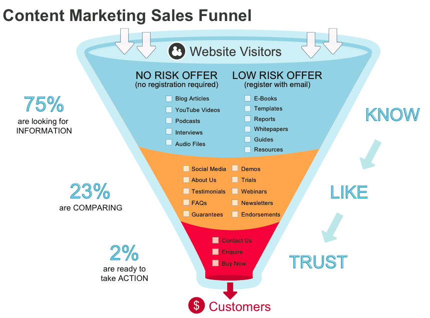 traditonal content marketing sales funnel