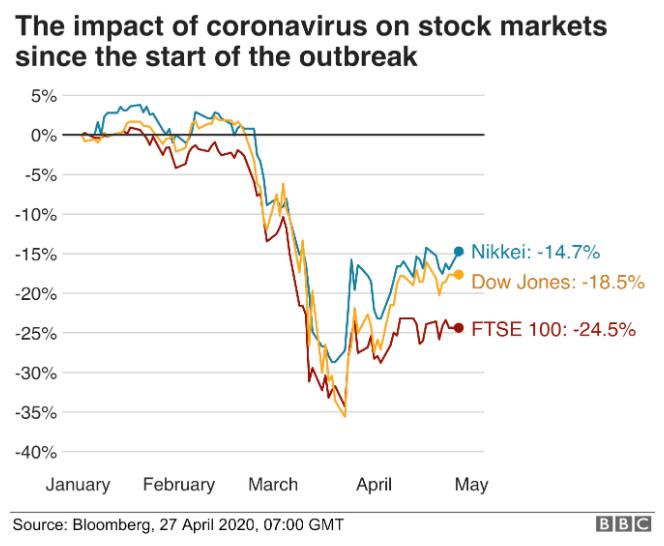 stock markets fall