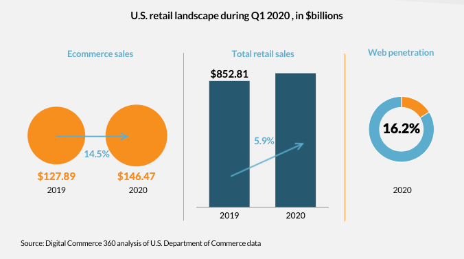 us retail sales stats eCommerce