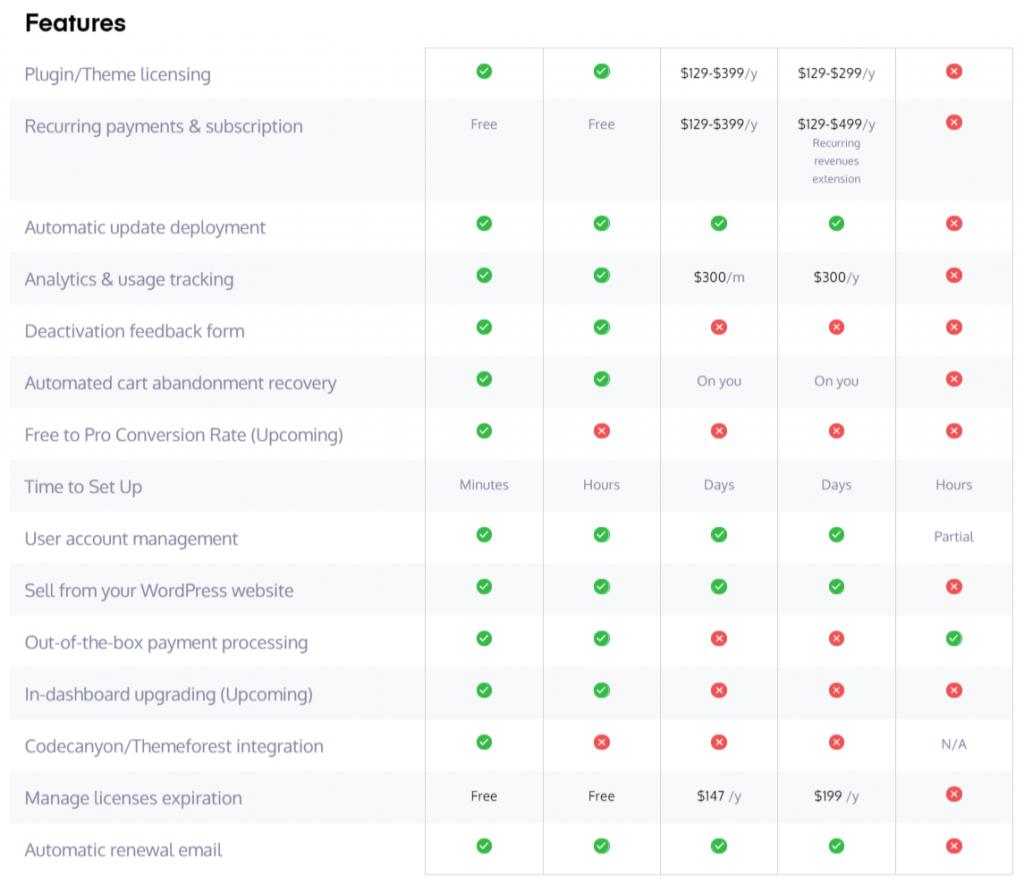 Appsero Feature Comparison