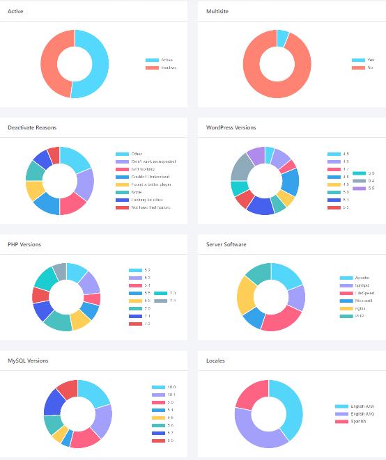 appsero update_stats