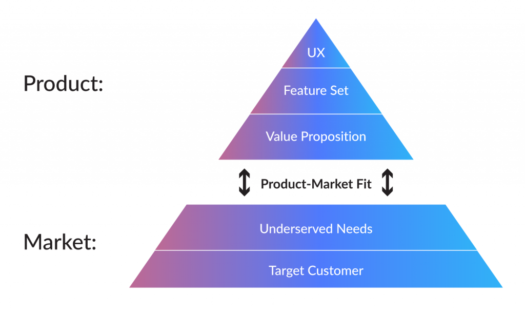 Product market-fit